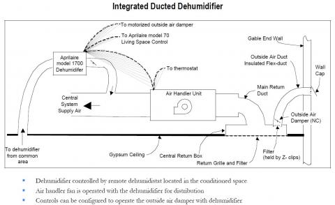A supplemental dehumidifier can be integrated with the central air handler