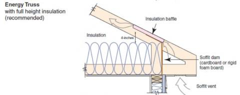 Raised heel, energy trusses extend further past the wall and are deeper at the wall allowing room for full insulation coverage over the top plate of the exterior walls