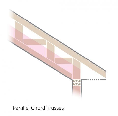 In Cathedral Ceilings Parallel Chord Trusses Allow Thicker