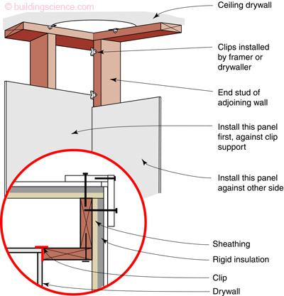 Two-stud corner using drywall clips; detail shows nail placement for exterior trim