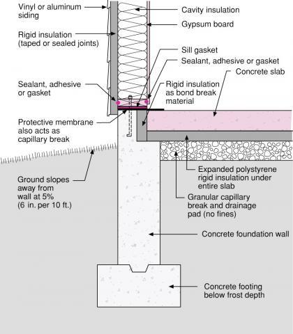 foundation wall diagram rigid foam forms an insulating bond break between the foundation  rigid foam forms an insulating bond
