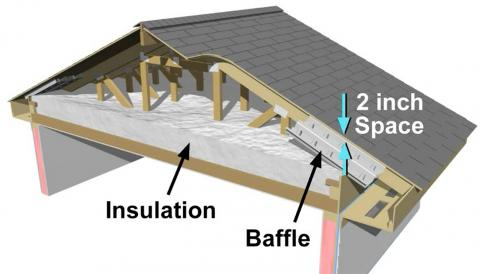 After all holes through the ceiling are air sealed and the baffles have been installed, the insulation can be installed