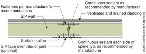A surface spline reduces thermal bridging much more than a structural spline at SIP panel seams