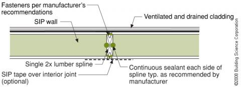 A structural spline made of a solid 2x is used where needed to meet structural load requirements at SIP panel seams