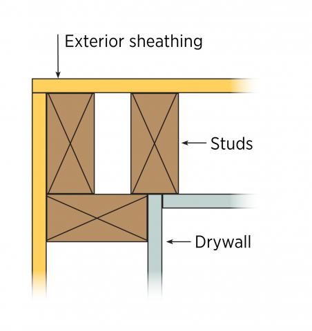Conventional three-stud corners leave a cavity that must be insulated by the framers—not good