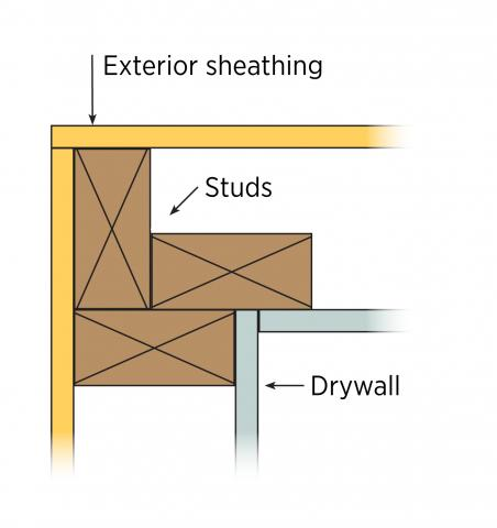The improved three-stud corner allows insulation to be installed later, in sequence
