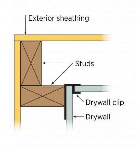 Two-stud corners with drywall clips use the least wood and give the best thermal performance