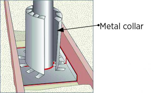 Form a sheet metal shield around the flue pipe