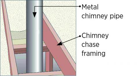 Ceiling opening for chimney pipe chase