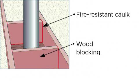 Cut sheet metal to fit around flue, fasten to wood blocking, and seal with caulk