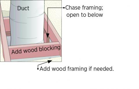 Install wood framing cross pieces in the attic rafter bays on each side of the duct chase