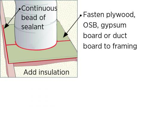 Cut plywood, rigid foam, or drywall to fit around duct. Fasten to framing and caulk edges and seams