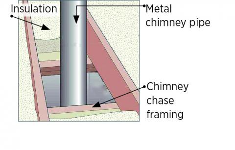 Ceiling opening for chimney chase