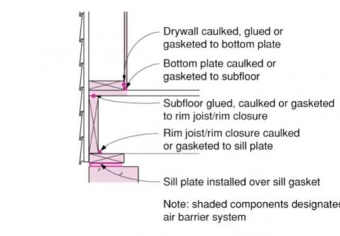 Install A Sill Gasket Between The Sill Plate And The