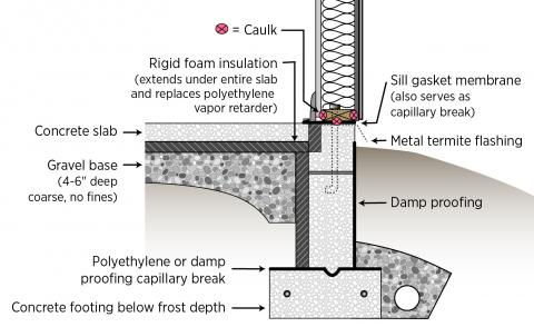 A termite shield and a sill gasket are installed between the sill plate and the foundation on a raised slab foundation