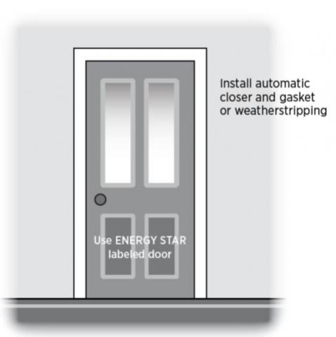 Install an ENERGY STAR labeled insulated door with an automatic closer. Weather strip the door frame