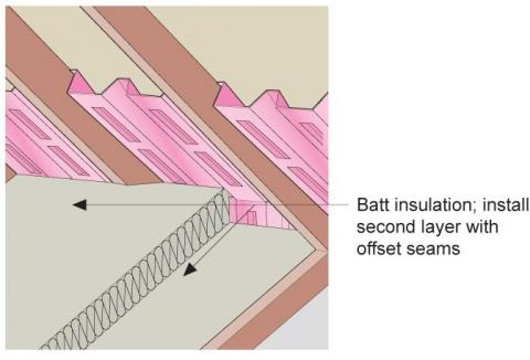 Batt insulation is installed in two layers with offset seams against the baffle to full code-required insulation height