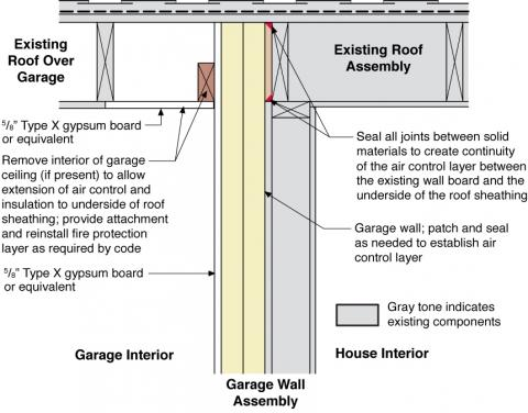 Rigid foam insulation is installed on the garage side of the shared garage wall and roof of an existing home