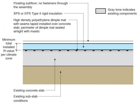 The existing basement slab is retrofitted by installing a