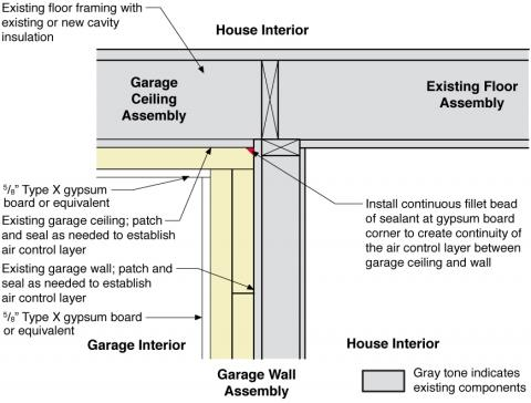Rigid foam insulating sheathing installed over an existing garage ceiling that is first air sealed with caulk