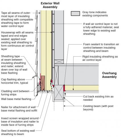 Retrofit of cantilevered wall with beam showing details at the outside corner for installing air sealing and rigid foam insulation in the wall and overhanging floor
