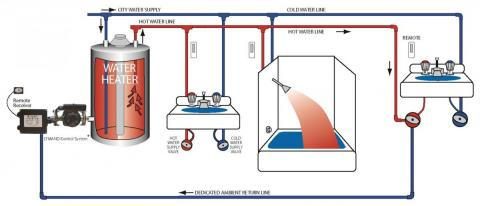 A demand plumbing layout uses a recirculation pump to speed delivery of hot water to plumbing fixtures.