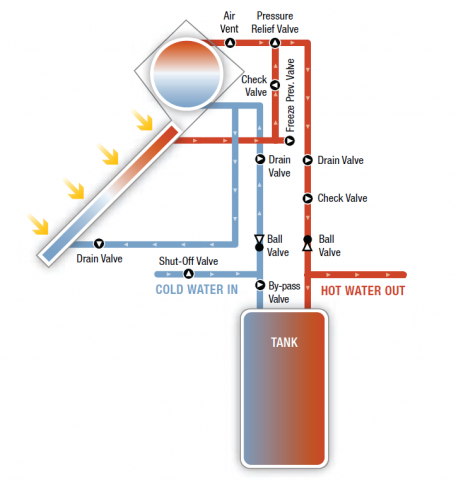 Thermosiphon solar hot water system