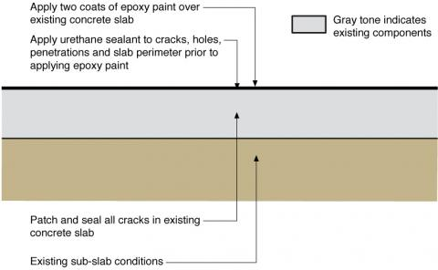 An uninsulated (or existing insulated) basement slab is retrofitted to reduce moisture transmission by sealing with epoxy paint