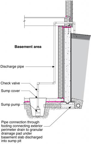 Sump pump installed in the basement or crawlspace floor