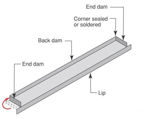Sheet metal pan flashing for doors