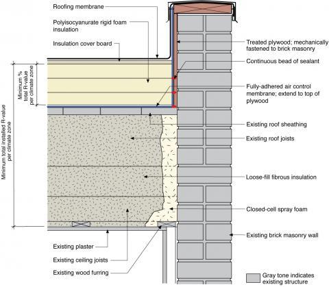 Existing Low Slope Flat Roof And Brick Masonry Walls