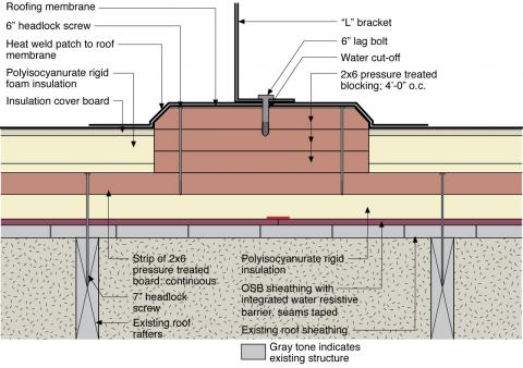 The blocking for a new PV roof-mounting system is integrated with new rigid foam and the air and water control layers installed over an existing flat roof