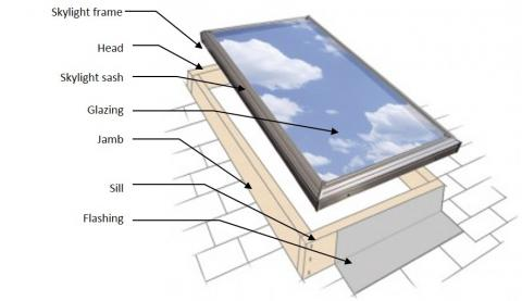 Basic components of a skylight