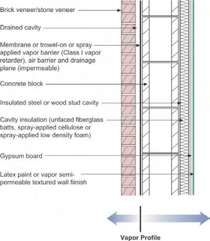 Florida Building Code Residential Exposed Edge Of Glazing Definition