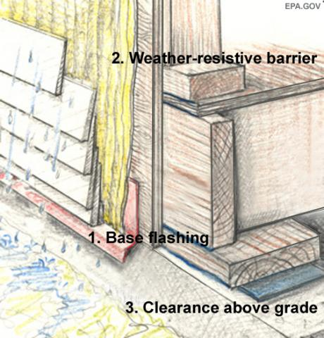 Wood Fiber Cement Drainable Wall Assembly Building