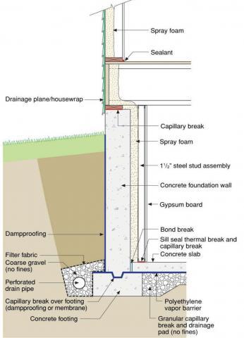 Below-grade wall assembly