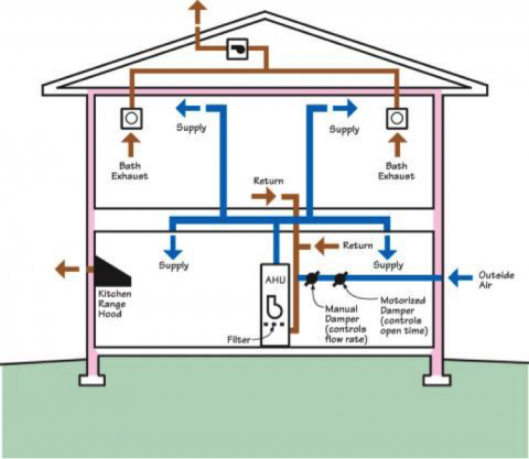 A fresh air inlet is ducted to the return side of the home's central air handler; a motorized damper and electronic controls help balance the flow of fresh incoming air with controlled exhaust to meet ventilation requirements