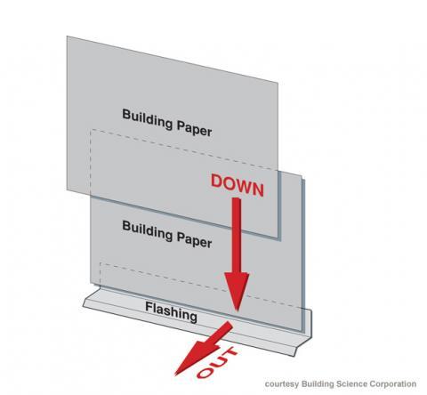 Proper shingling of drainage plane materials