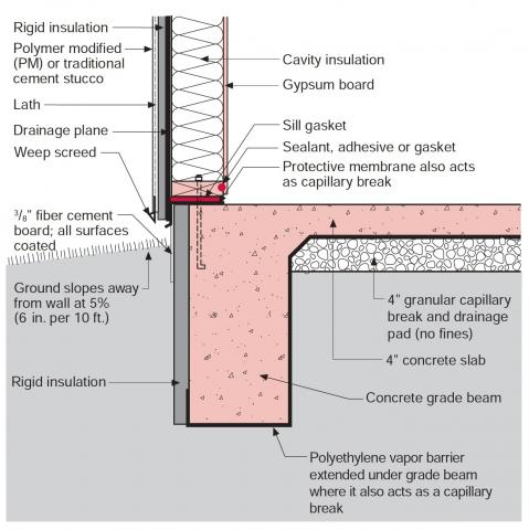 Stucco is installed over rigid insulation, which is installed over a drainage plane consisting of a drainage gap and building wrap layer over the sheathing