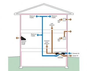 Whole House Ventilation Strategies for Existing Homes | Building America  Solution Center | Home Central Exhaust Fan Wiring Diagram |  | Building America Solution Center