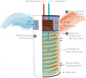 Components of a heat pump water heater