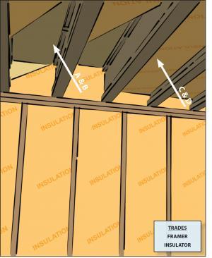 Floor Above Garage Building America
