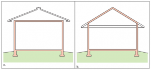 The thermal boundary for a gable roof can be located at either a) the flat ceiling with a vented attic or b) the roof line for an unvented attic