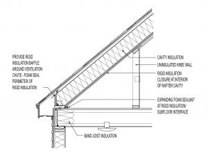 Conceptual Insulation At Cape Style Roof Roof Cavity