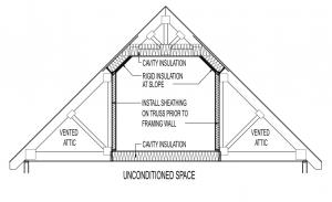 Conceptual Insulation Practice At Attic Style Truss System