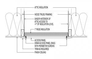 Air Sealing At Attic Hatch Finish Screws Building