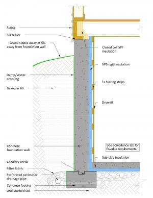 Foundation Wall Interior Rigid Insulation With Furring Strips Building America Solution Center