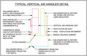 Front view of vertical air handler condensate disposal and controls