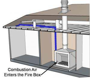 Fireplaces/Stoves with Proper Ventilation | Building America ...