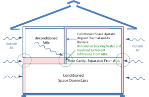 Thermal and air barriers at rim joist or new blocking prevent Infiltration of unconditioned air into the floor cavity